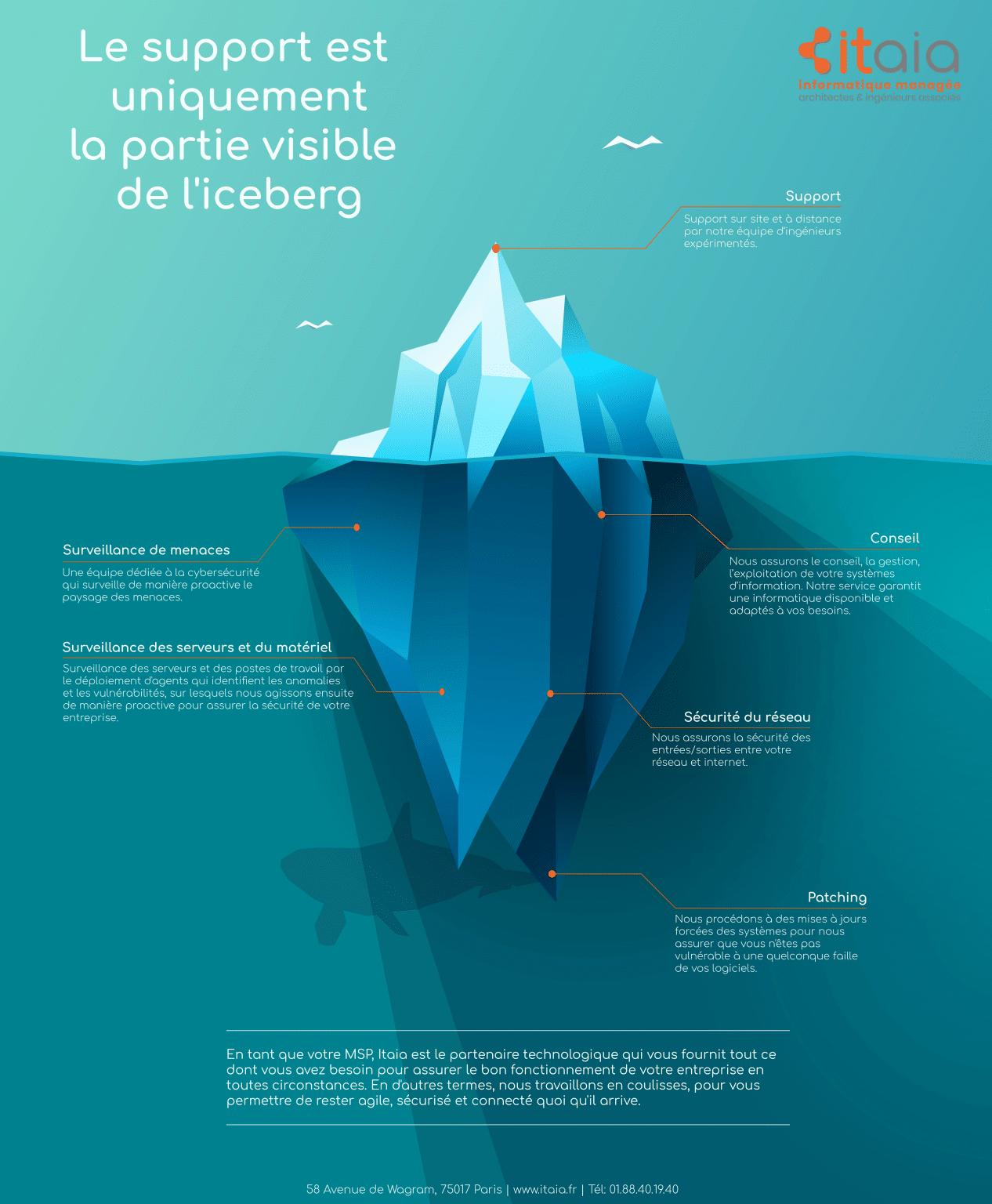 iceberg-itaia-informatique